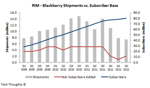 RIM - Shipments & Subscribers