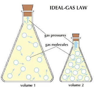 Sifat-Sifat Gas Ideal