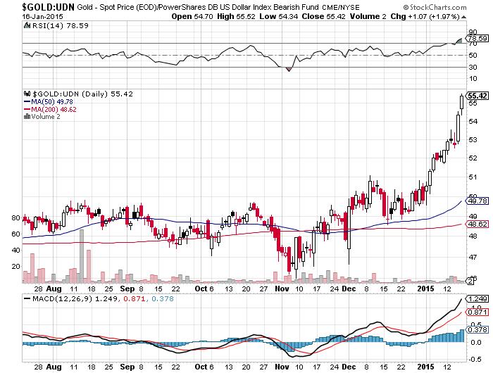 Gold Chart Ysis May 2020