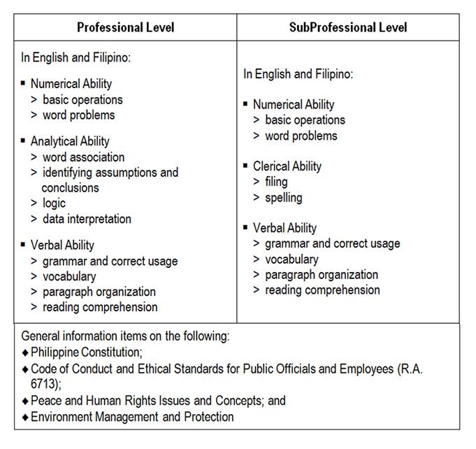 Civil Service Exam PH: 2019 Civil Service Exams Schedule