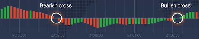 cara bermain trading iq option