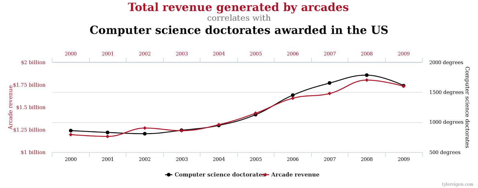 More Bad News For Alarmists Correlation Does Not Imply Causation