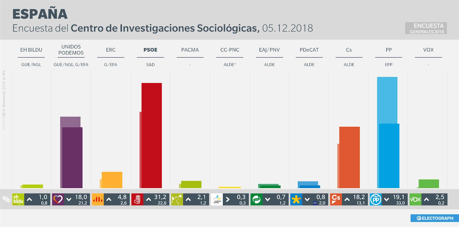 Gráfico de la encuesta para elecciones generales en España realizada por el CIS en noviembre de 2018