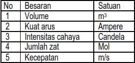 Soal Latihan Penilaian Akhir Semester atau Ujian Akhir Semester Sekolah Menengah Pertama Soal PAS IPA Sekolah Menengah Pertama Kelas 7 Semester 1 Kurikulum 2013