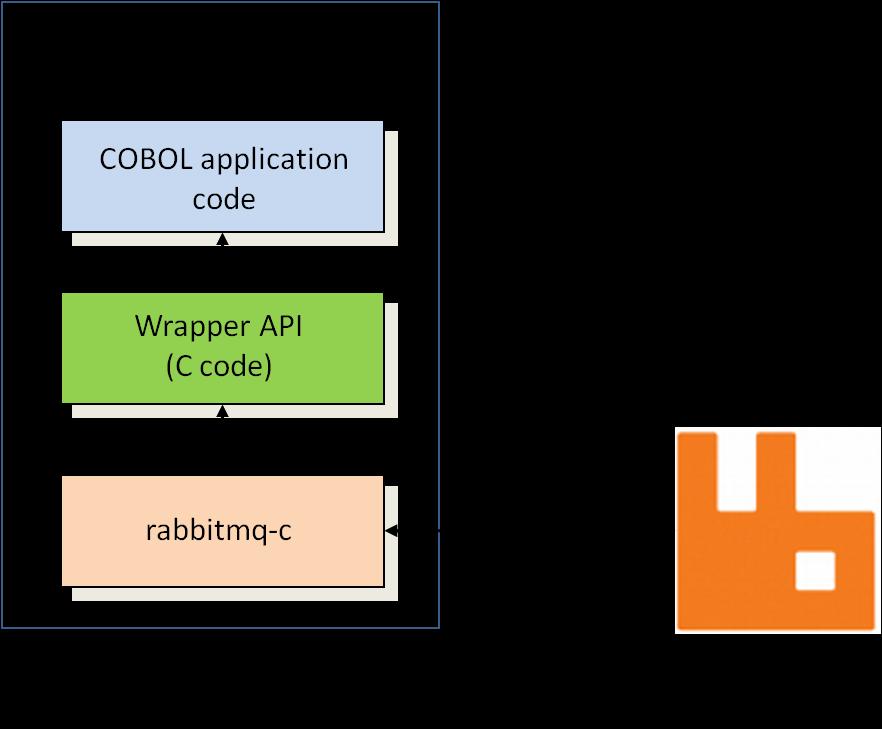Using RabbitMQ from COBOL   Assorted Ramblings