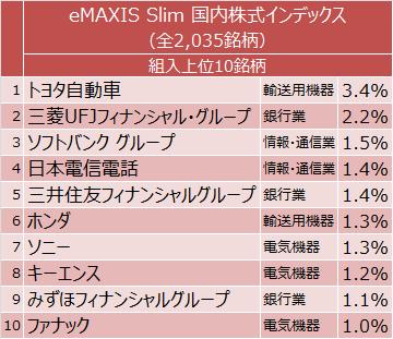 eMAXIS Slim 国内株式インデックス組入上位10銘柄
