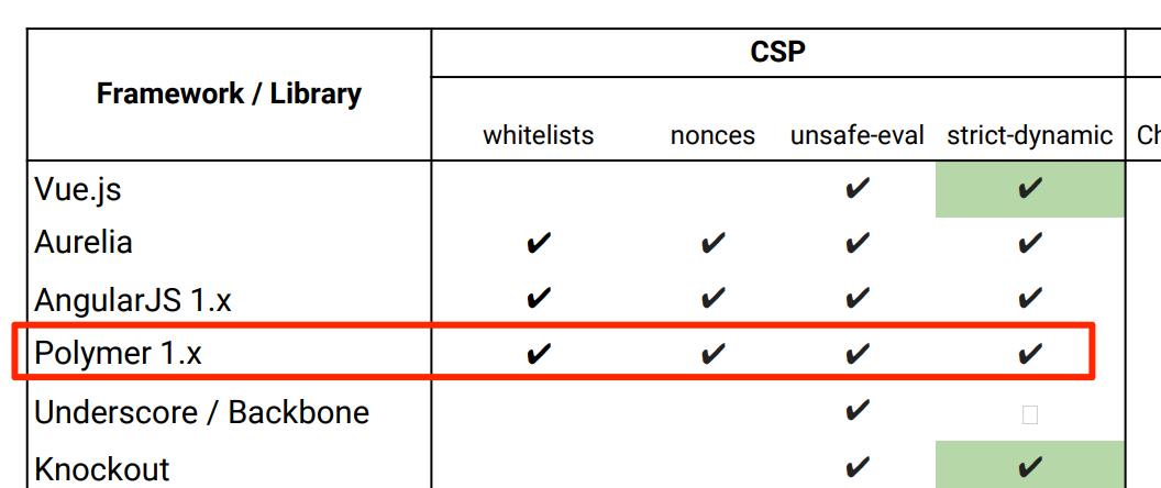 XSS in Google Colaboratory + CSP bypass | MB blog