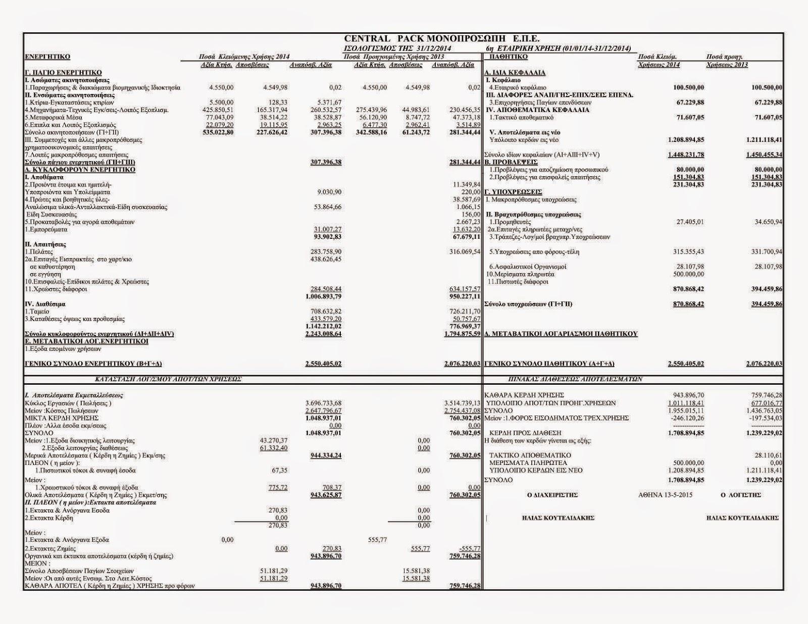 Central Pack: Δημοσίευση ισολογισμού 2014