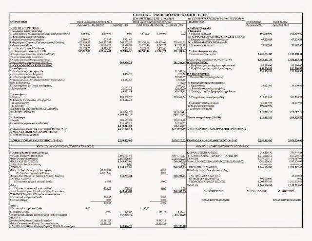 Ο ισολογισμός της Central Pack για το οικονομικό έτος 2014