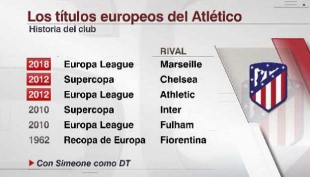 Los títulos Europeos del Atlético de Madrid