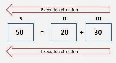 C execution direction from right to left