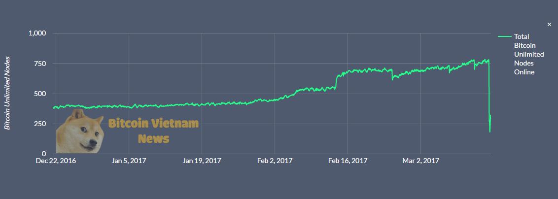 Số node của Bitcoin Unlimited giảm dưới 250 sau khi bị tấn công
