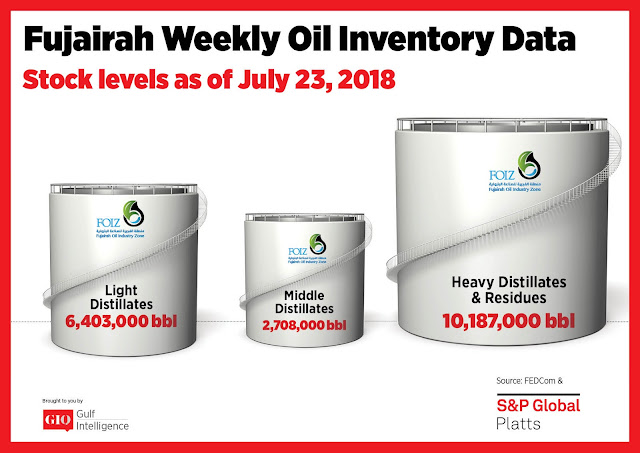 Chart Attribute: Fujairah Weekly Oil Inventory Data (as of July 23, 2018) / Source: The Gulf Intelligence