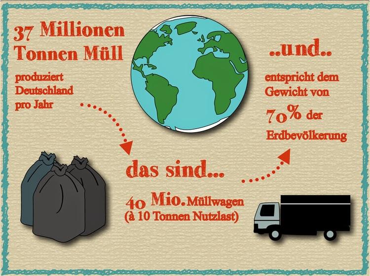 Müllverbrauch in Deutschland Müllproblem wohin mit dem Müll Müllentsorgung Plastik sparen Reklim Konferenz Berlin Klimawandel