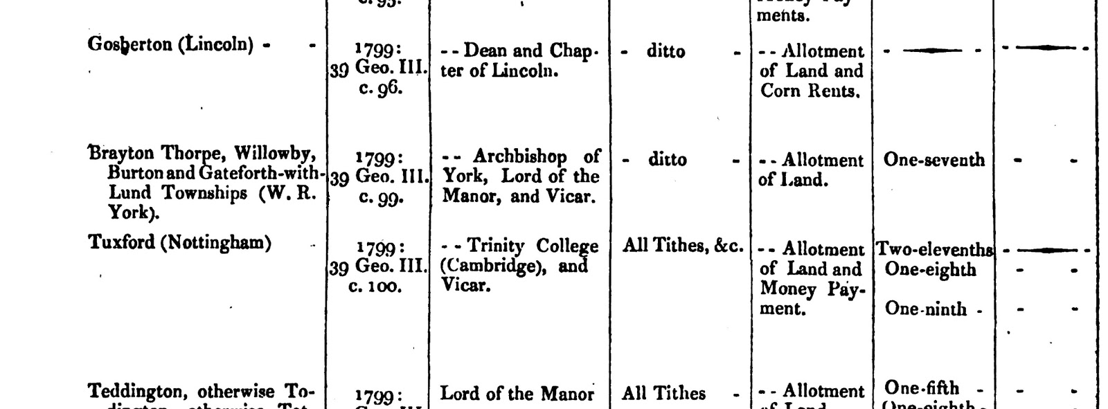 This means that one seventh of the land was set aside for the owner of the  tithes split between the Archbishop, Lord of the manor and the vicar.