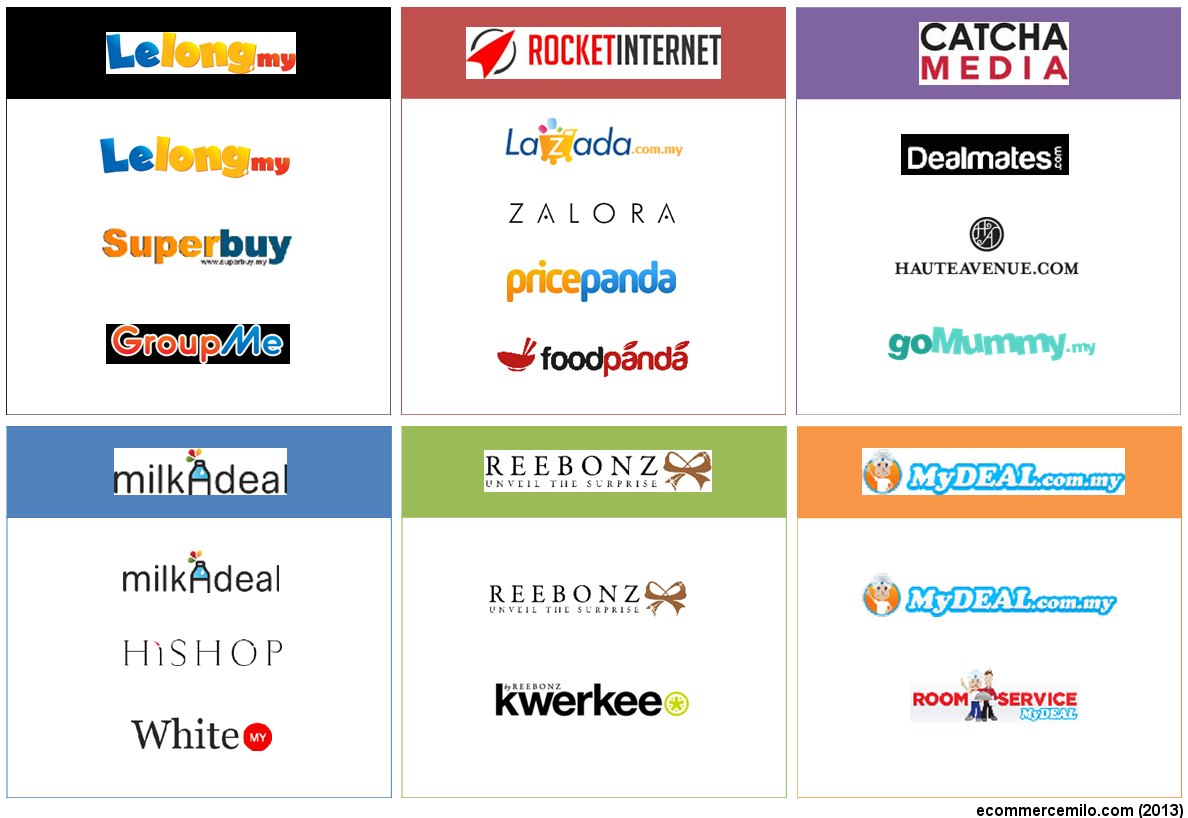 Top Popular E Commerce Sites In Malaysia Ecinsider