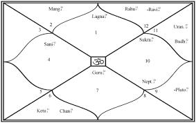 जन्मकुंडली में क्या होता है लगन भाव और लग्नेश - what is lagan and lagnesh in janm kundli