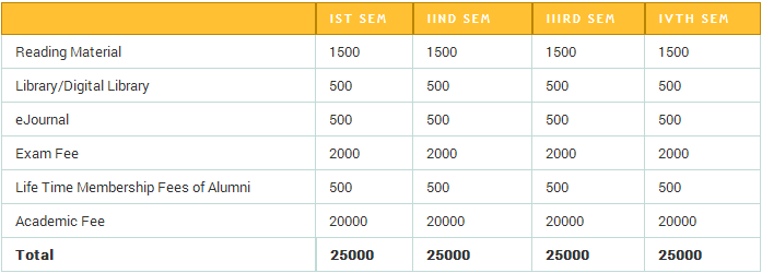 Online MBA Fee Structure