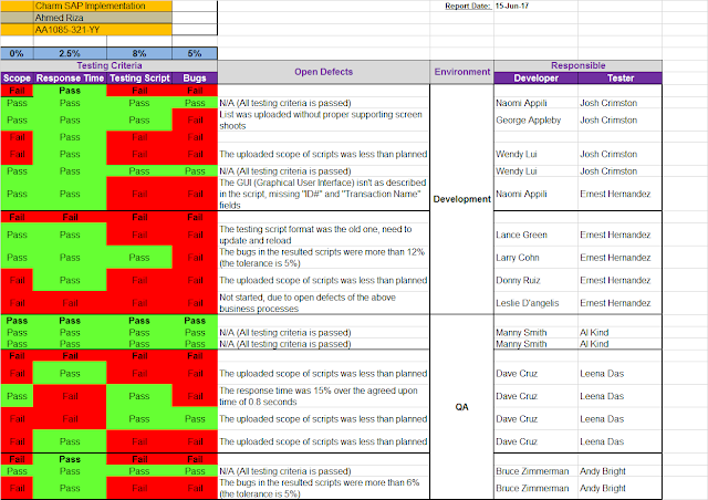 qa status report template excel free project management