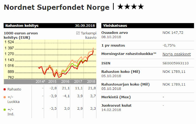 Nordnet Norja