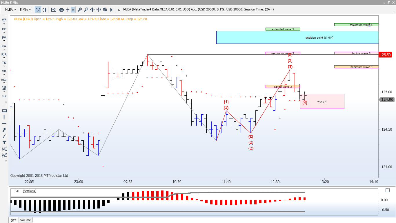 ELLIOTT WAVE TRADING SYSTEMS AND SOFTWARES: ELLIOTT WAVE ANALYSIS