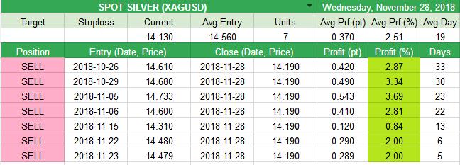 Close SILVER (XAGUSD) +0.37pt (+2.51%)