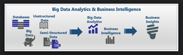business intelligence, and data analytics hadoop