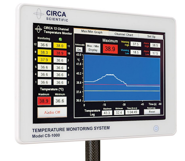 The Importance of Temperature Monitoring for Food Safekeeping