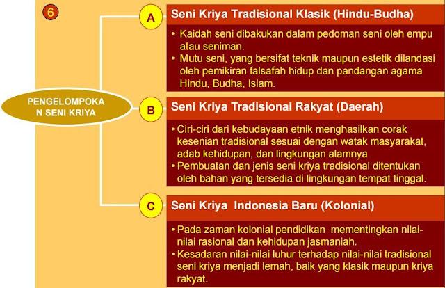 Identifikasi Seni Kriya | Buku Karya Tulis Ilmiah ...