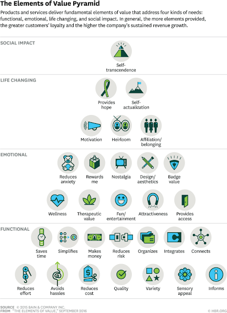 Harvard Business Review's Elements of Value Pyramid.