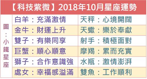 【科技紫微】2018年10月星座綜合運勢