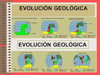 la geología en el tiempo