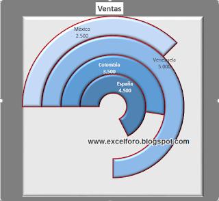 Gráfico de Anillo Comparativo
