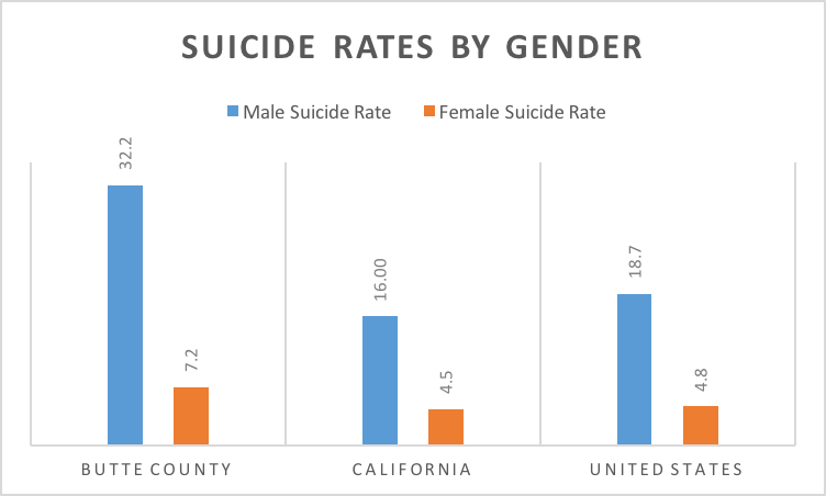 suicide males vs females The uncomfortable truth: why do more men than women young male suicide rates during their years of operation have dropped men and women are equally.