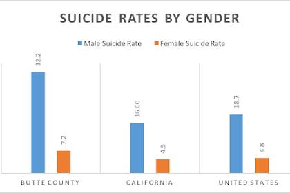 Depression Rates Between Genders