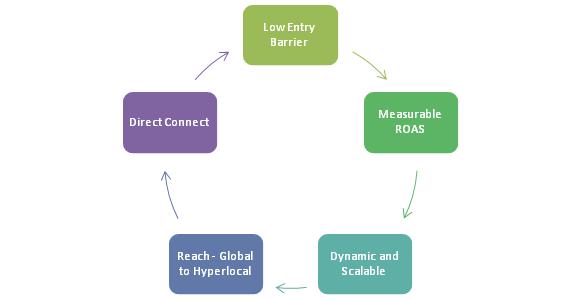 Digital cycle