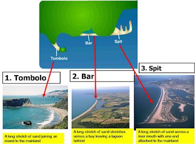 Fenomena Hasil Erosi Sedimentasi