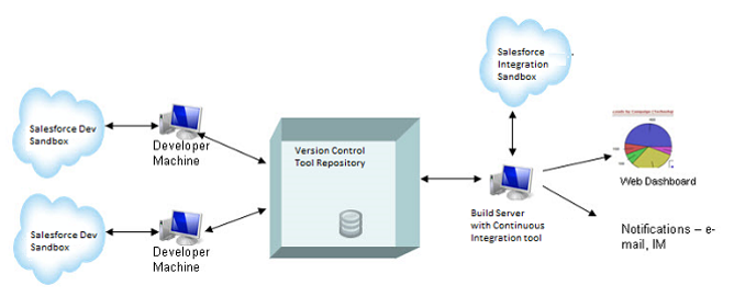 Salesforce Solutions: SFDC Continuous Integration (CI) with
