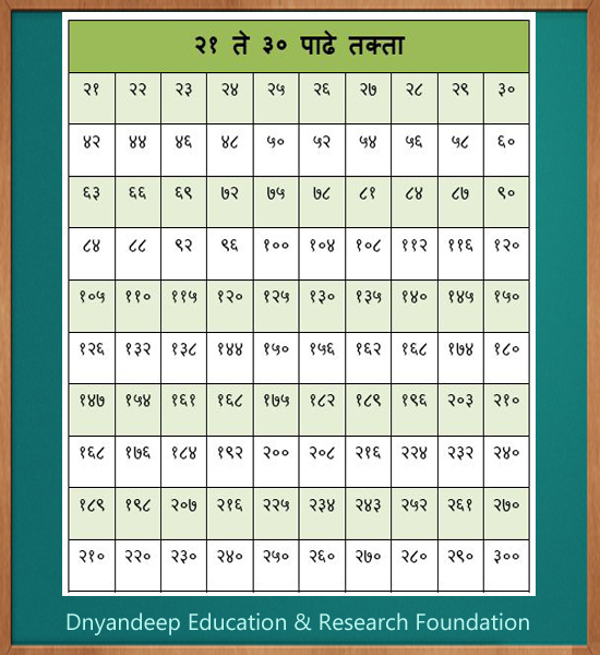 Printables 21 To 30 Tables 21 to 30 tables precommunity printables worksheets dnyandeep