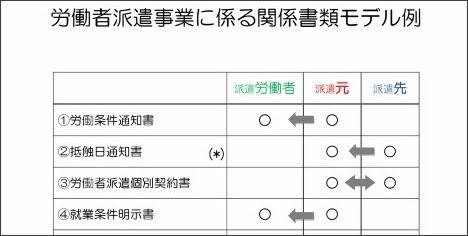 http://ishikawa-roudoukyoku.jsite.mhlw.go.jp/library/ishikawa-roudoukyoku/antei/jyukyusitu/haken/pdf/H2709_moderurei-1.pdf