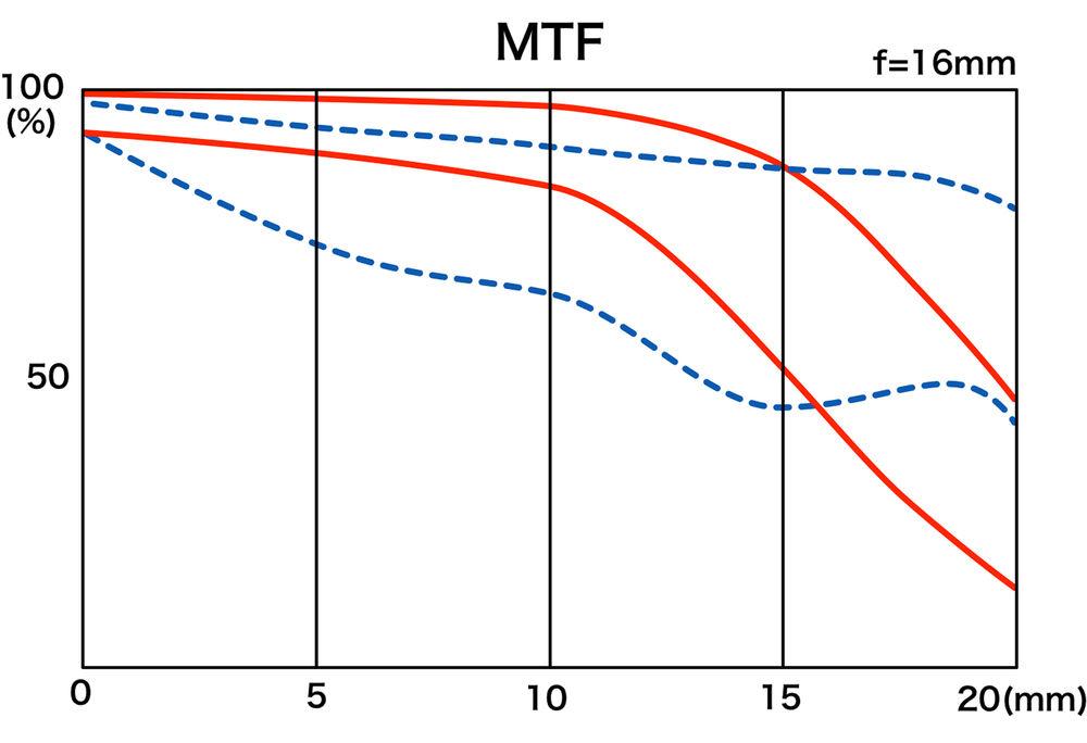 MTF-график объектива Tokina Opera 16-28mm f/2.8 FF