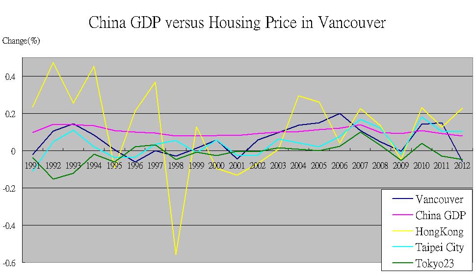 埃西亞商會: 中國的經濟走勢影響誰的房價?