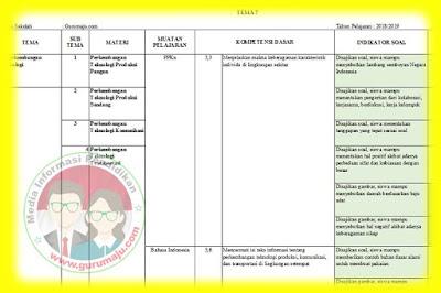 Kisi-Kisi Soal UAS / PAS Kelas 3 Tema 7 K13 Revisi 2018