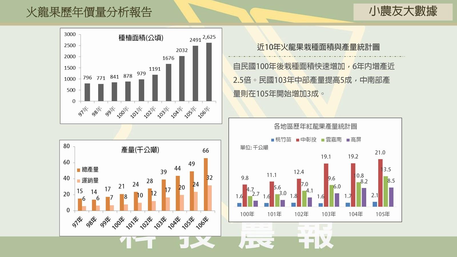 【小農友大數據】火龍果十年價量分析報告