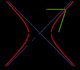 Resultado de imagen de Las hiperbolas de las partículas