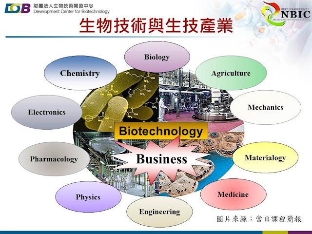 生物技術與生技產業