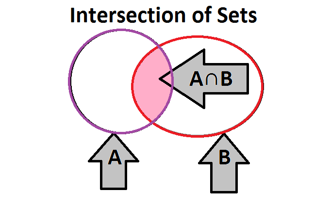 What Is Set Types Of Sets Union Intersection And Venn Diagrams