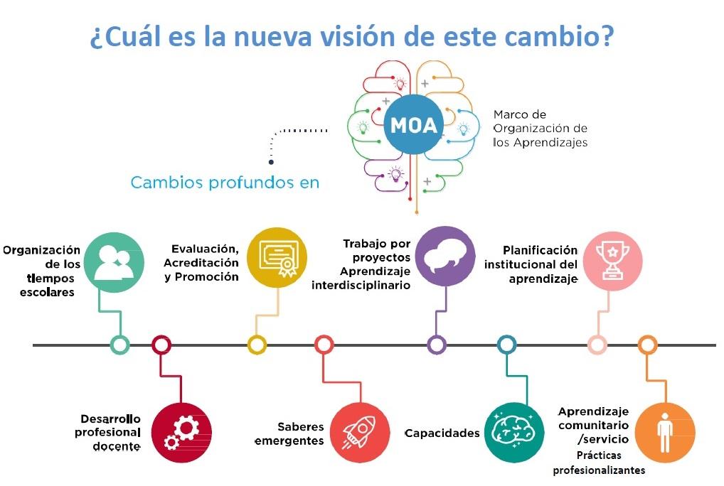 Lujoso Cuatro Marcos De Organización Ideas - Ideas Personalizadas de ...