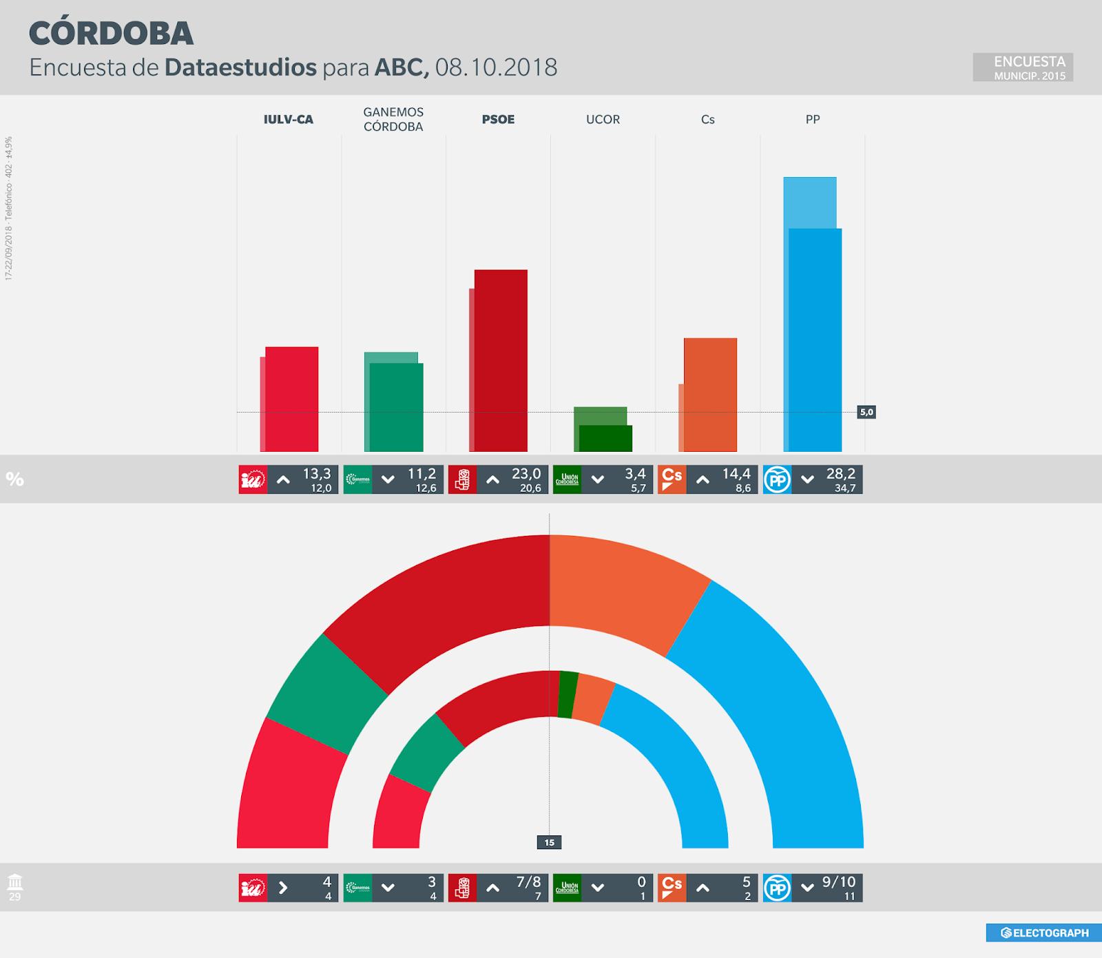 Gráfico de la encuesta para elecciones municipales en Córdoba realizada por Dataestudios para ABC en septiembre de 2018