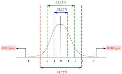 DennisLiao's Practices: 常態分佈Normal Distribution的定義
